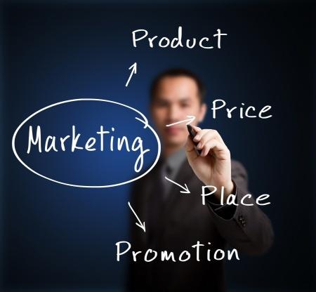 marketingadvies